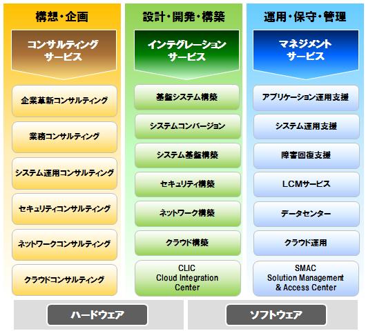 JBグループサービス体系